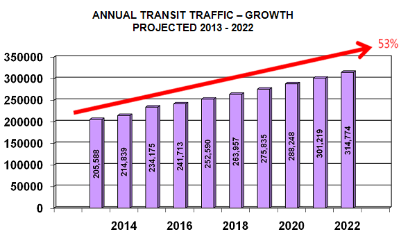 ANNUAL TRANSIT TRAFFIC – GROWTH PROJECTED 2013 - 2022