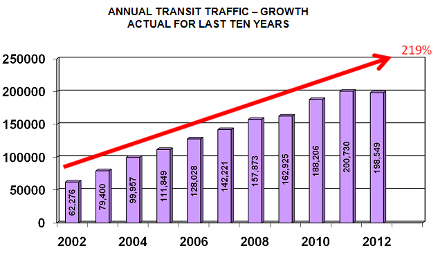 ANNUAL TRANSIT TRAFFIC – GROWTH ACTUAL FOR LAST TEN YEARS
